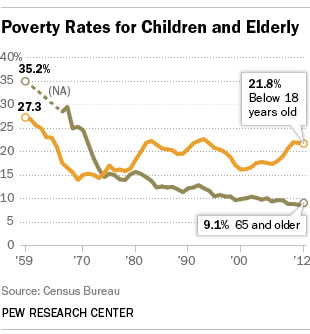 Poverty Rates for Children and Elderly