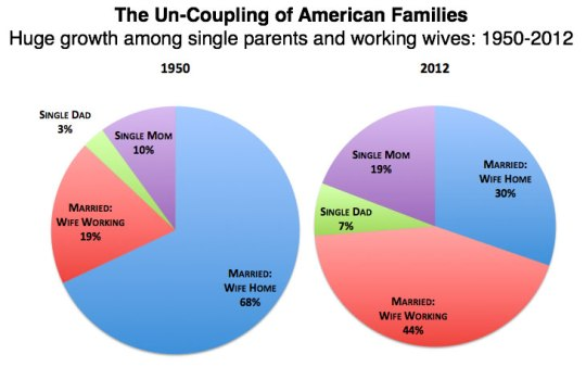 The Un-Coupling of American Famlies