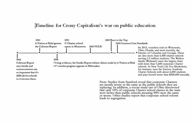 Timeline for Crony Capitalist's War Against Public Education