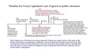 Timeline for Crony Capitalist's War Against Public Education