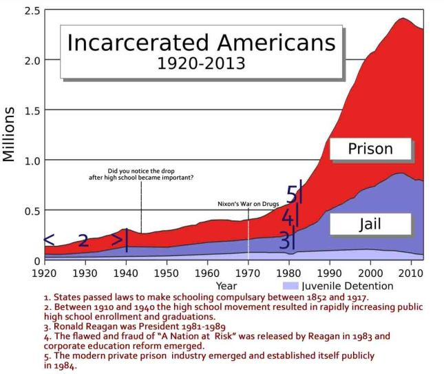 Image for Prison and Jail Population from 1920 to 2013